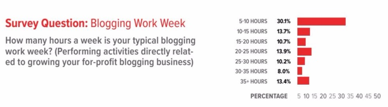 iBlogmagazine 2016 Women's Inflencer Business Report Blogging Work Week